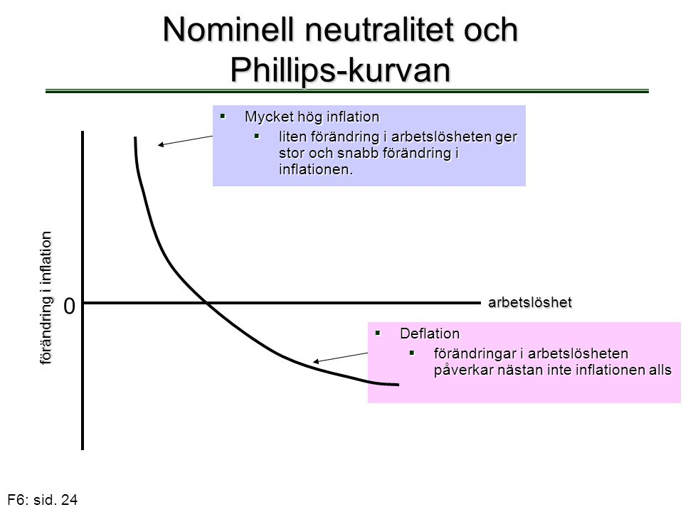 Nominell neutralitet och Phillips-kurvan