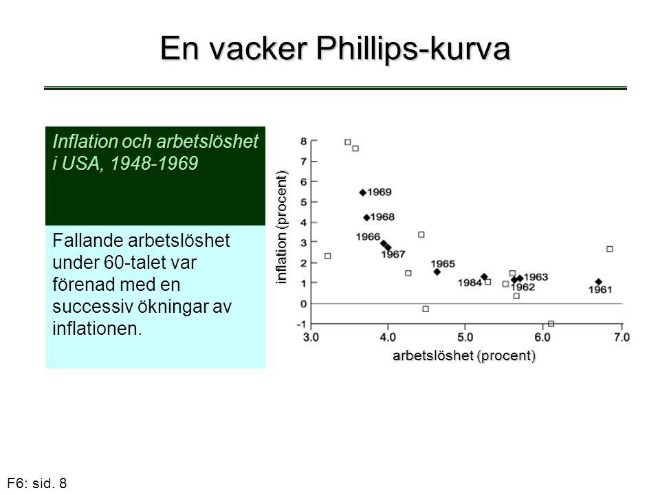 En vacker Phillips-kurva