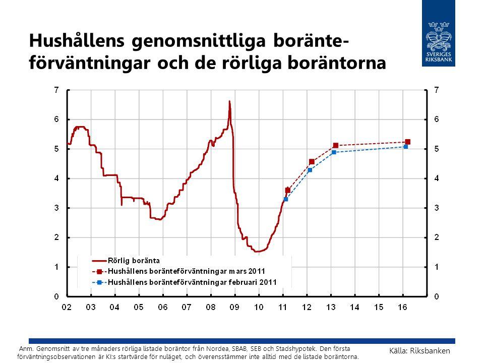 Hushållens genomsnittliga boränte-förväntningar och de rörliga boräntorna