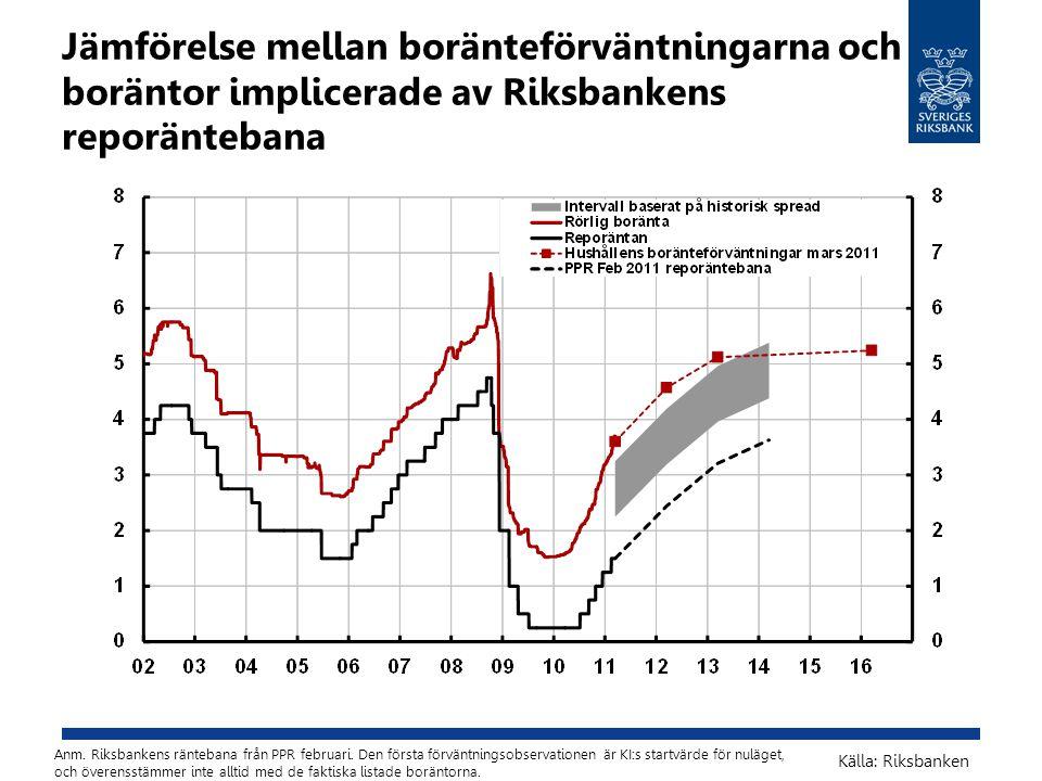 Jämförelse mellan boränteförväntningarna och boräntor implicerade av Riksbankens reporäntebana