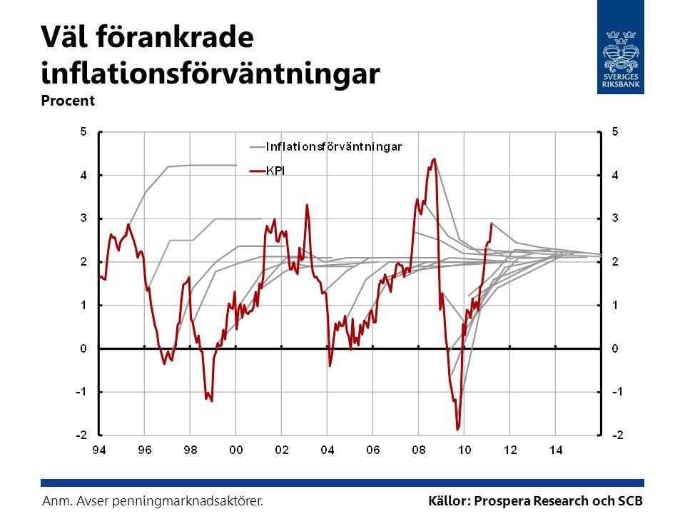 Väl förankrade inflationsförväntningar Procent