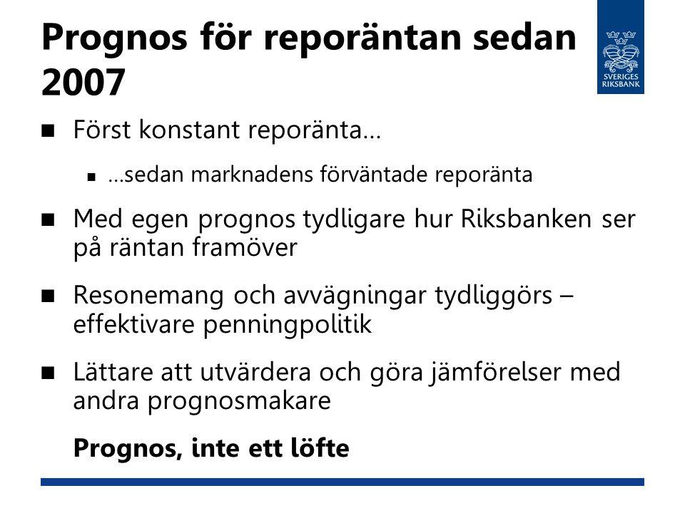 Prognos för reporäntan sedan 2007