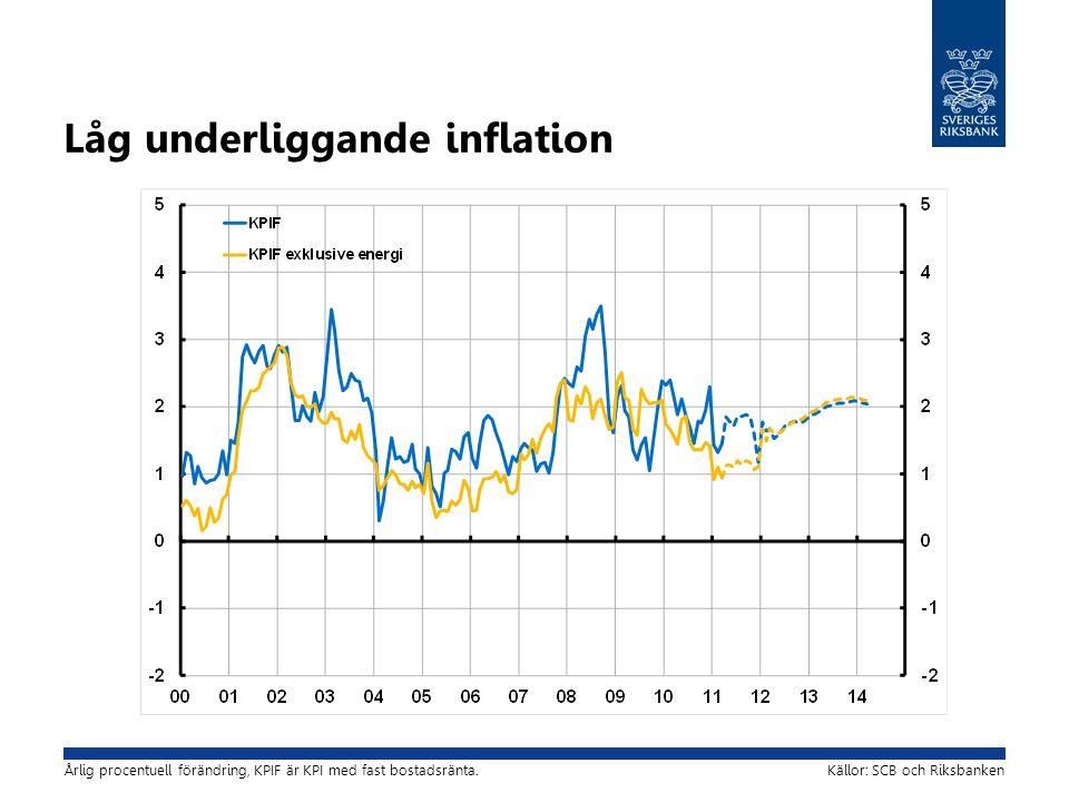 Låg underliggande inflation