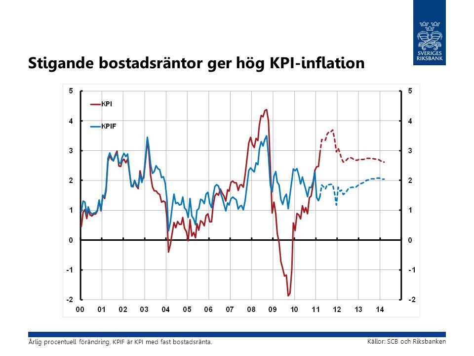 Stigande bostadsräntor ger hög KPI-inflation