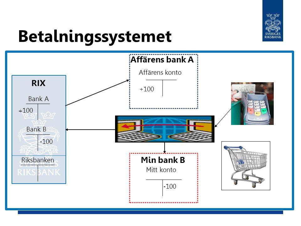 Betalningssystemet Affärens bank A RIX Min bank B Affärens konto +100