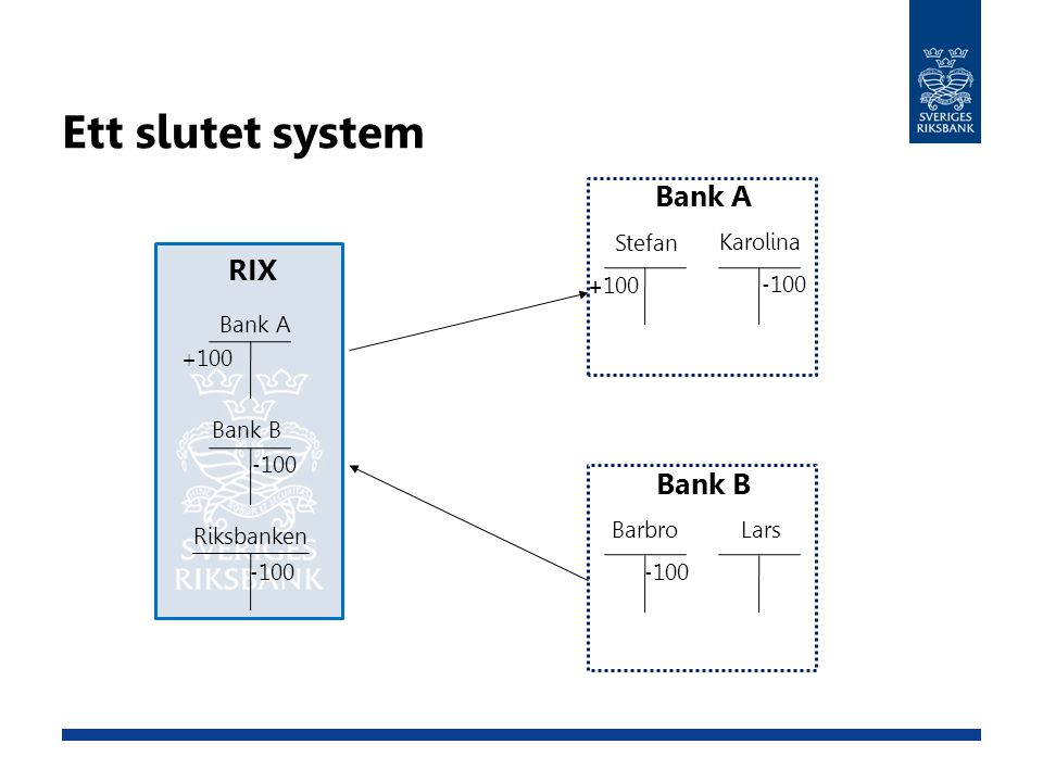 Ett slutet system Bank A RIX Bank B Stefan Karolina +100 -100 Bank A