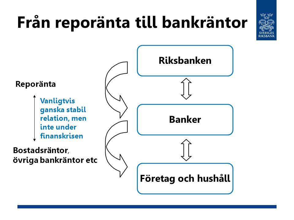 Från reporänta till bankräntor