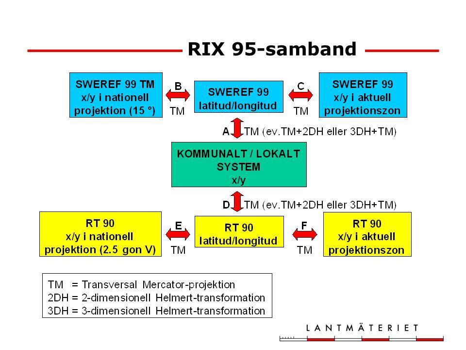 RIX 95-samband