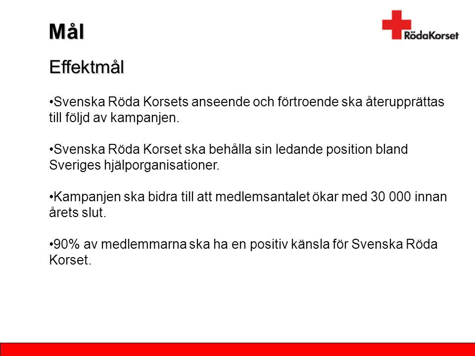 Mål Effektmål. Svenska Röda Korsets anseende och förtroende ska återupprättas till följd av kampanjen.