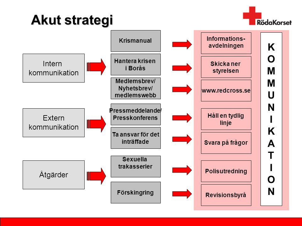 Akut strategi K O M U N I A T Intern kommunikation Extern