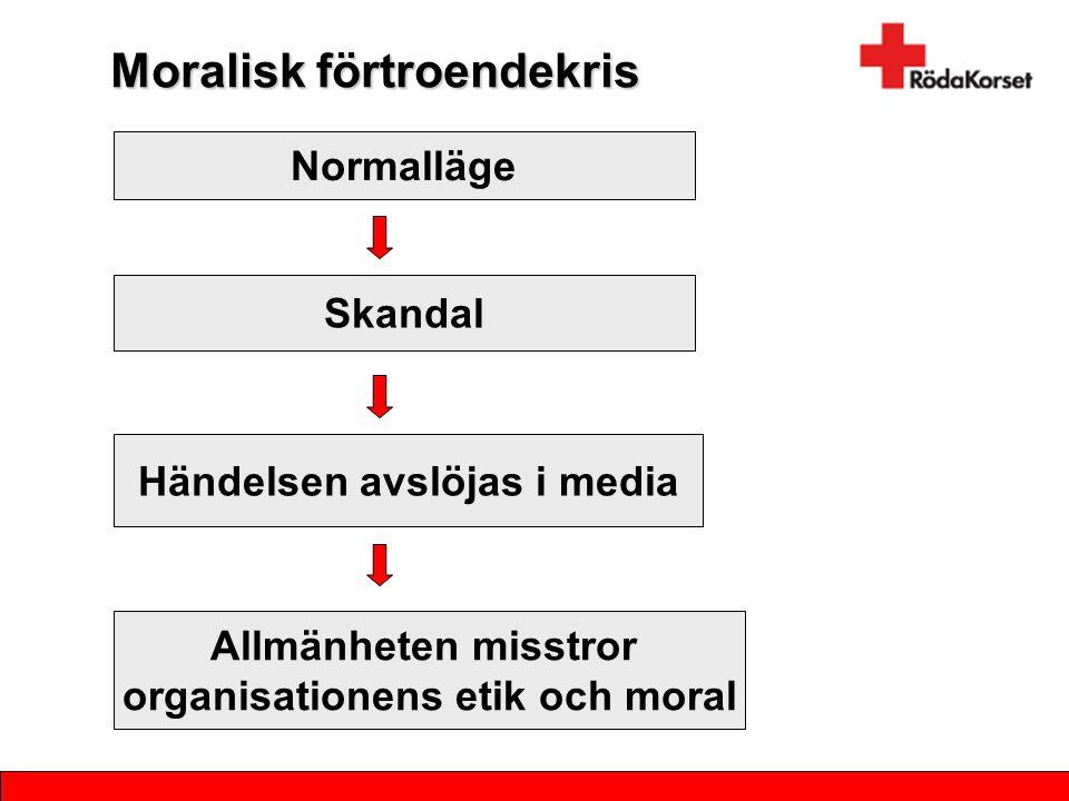 Moralisk förtroendekris