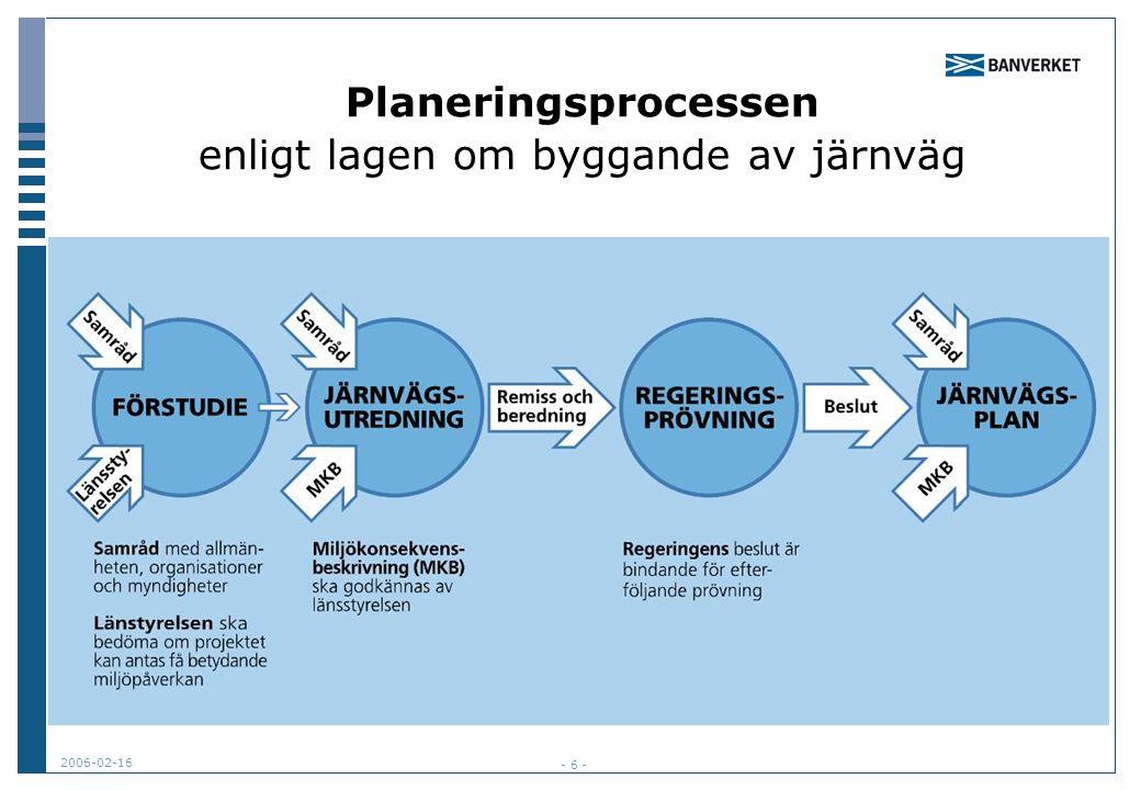 Planeringsprocessen enligt lagen om byggande av järnväg