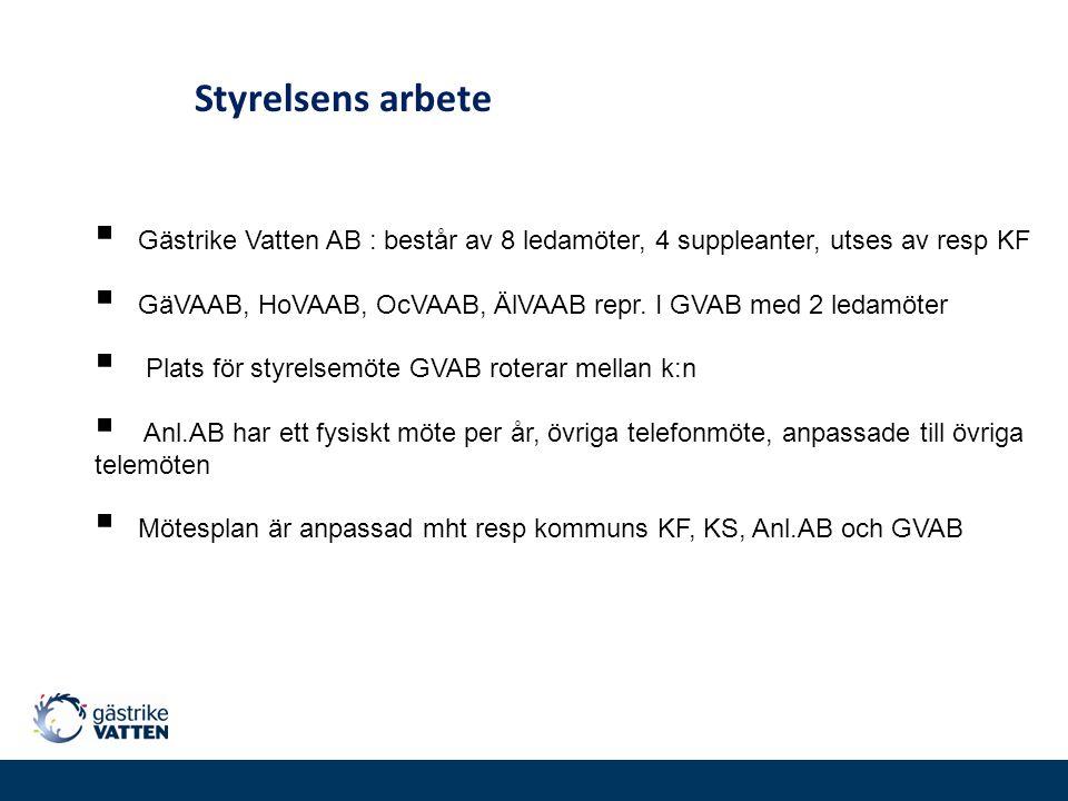 Styrelsens arbete Gästrike Vatten AB : består av 8 ledamöter, 4 suppleanter, utses av resp KF.