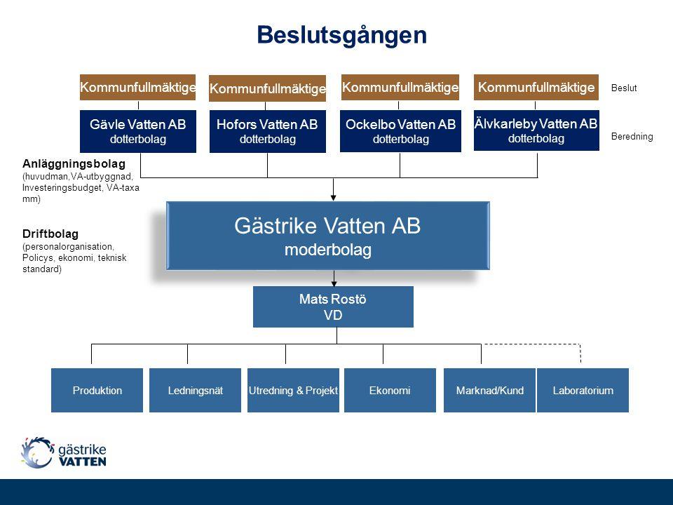 Beslutsgången Gästrike Vatten AB moderbolag Mats Rostö VD