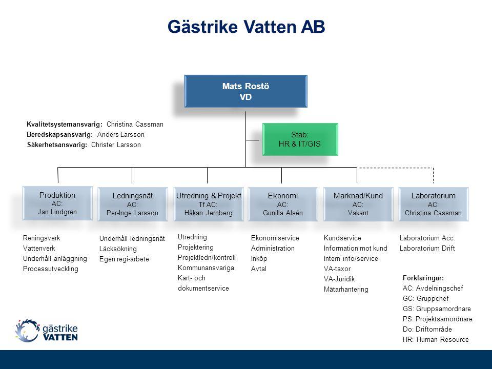 Gästrike Vatten AB Mats Rostö VD Stab: HR & IT/GIS Produktion