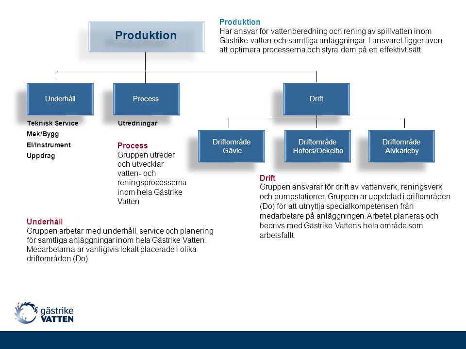 s Underhåll. Process. Drift. Produktion. Mek/Bygg. El/Instrument. Teknisk Service. Utredningar.