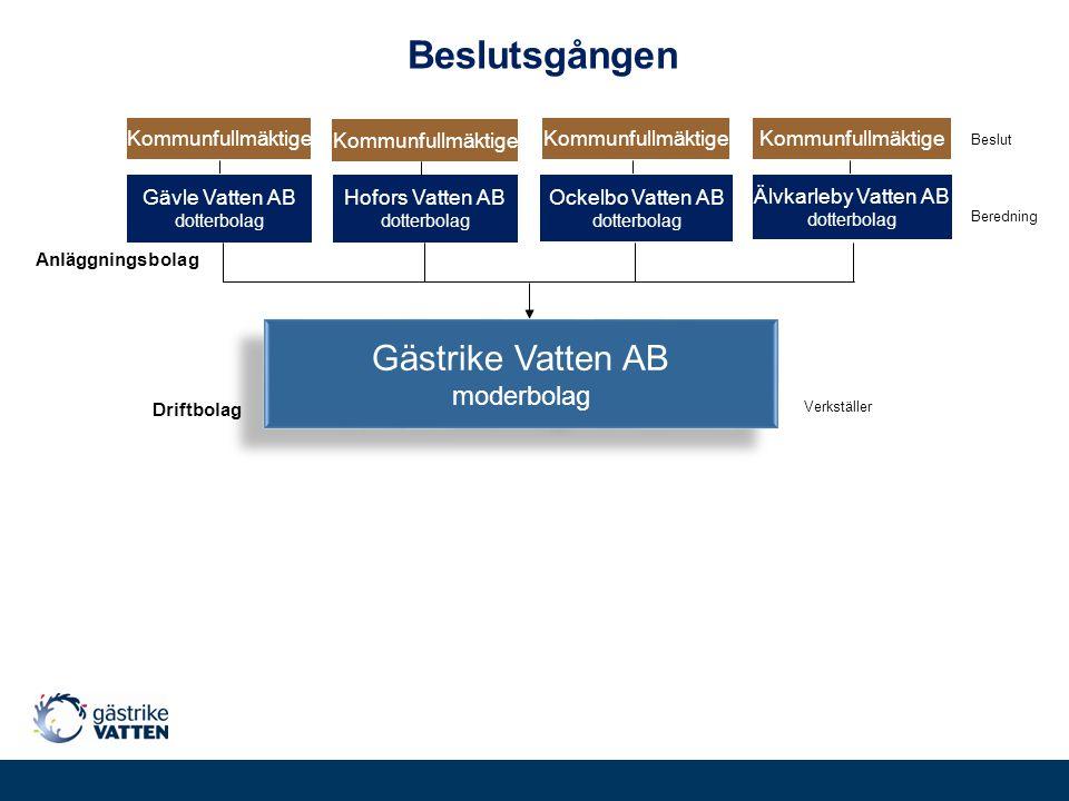 Beslutsgången Gästrike Vatten AB moderbolag Älvkarleby Vatten AB