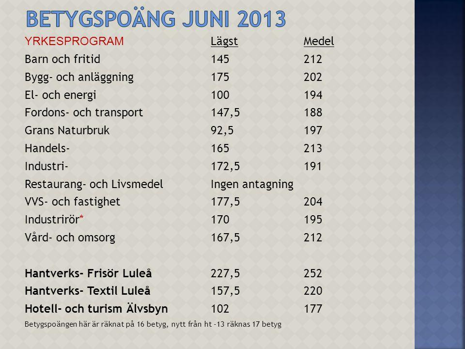 Betygspoäng juni 2013 YRKESPROGRAM Lägst Medel Barn och fritid 145 212