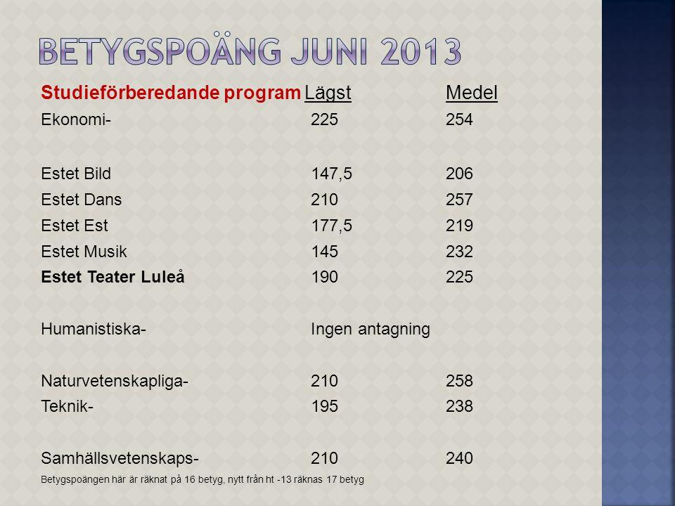 Betygspoäng juni 2013 Studieförberedande program Lägst Medel