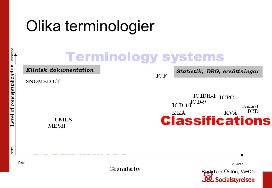 Olika terminologier Hej då ! Hej då! kOD K Klinisk dokumentation