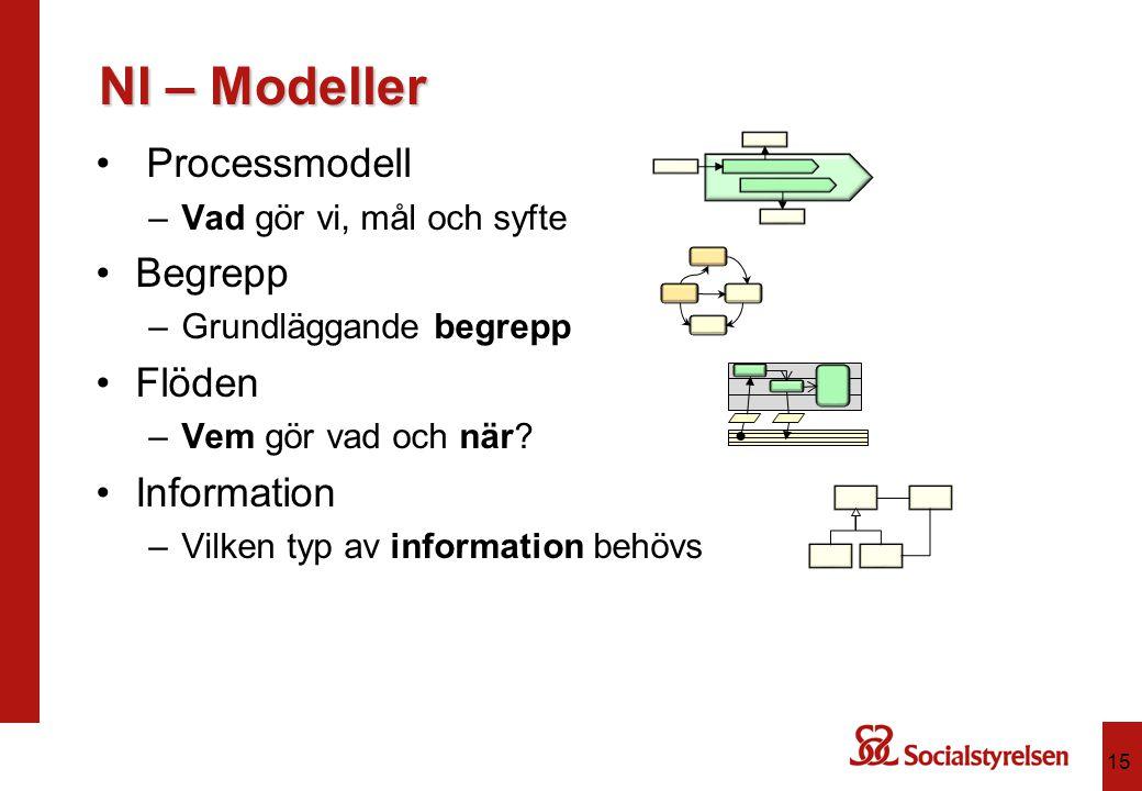 NI – Modeller Processmodell Begrepp Flöden Information