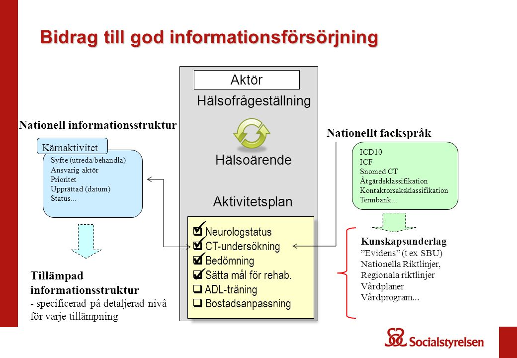Bidrag till god informationsförsörjning