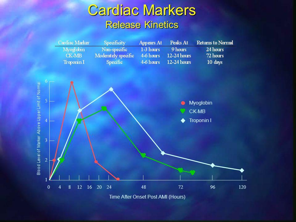 Cardiac Markers Release Kinetics