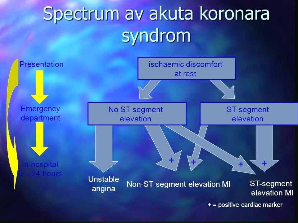 Spectrum av akuta koronara syndrom