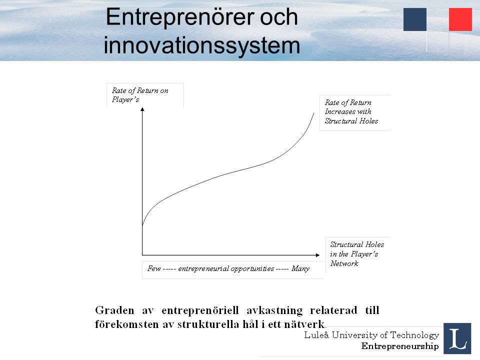 Entreprenörer och innovationssystem