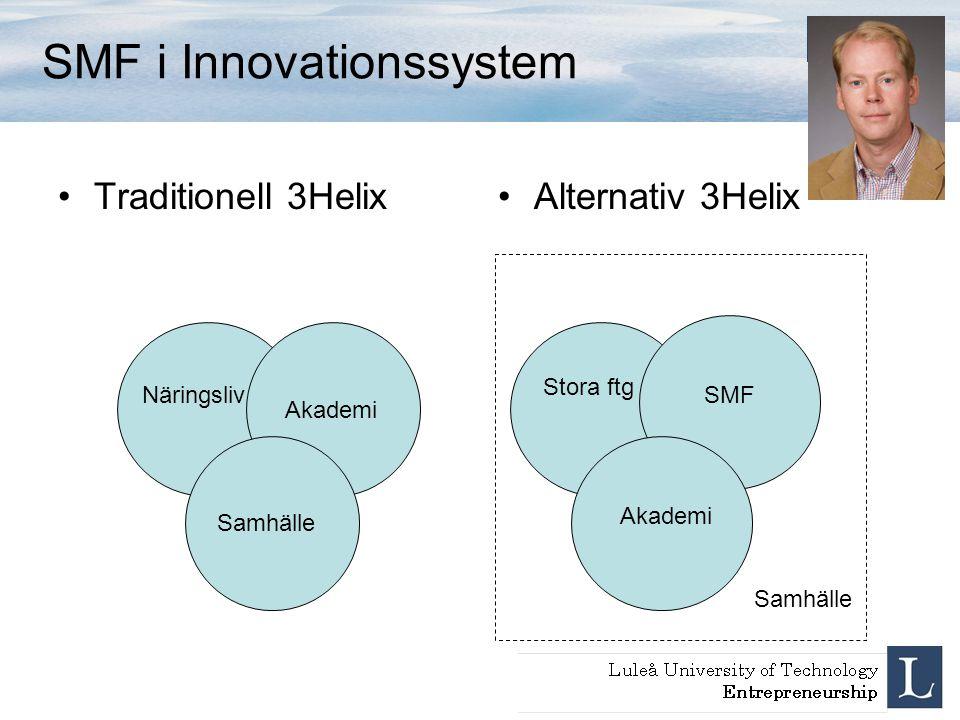 SMF i Innovationssystem