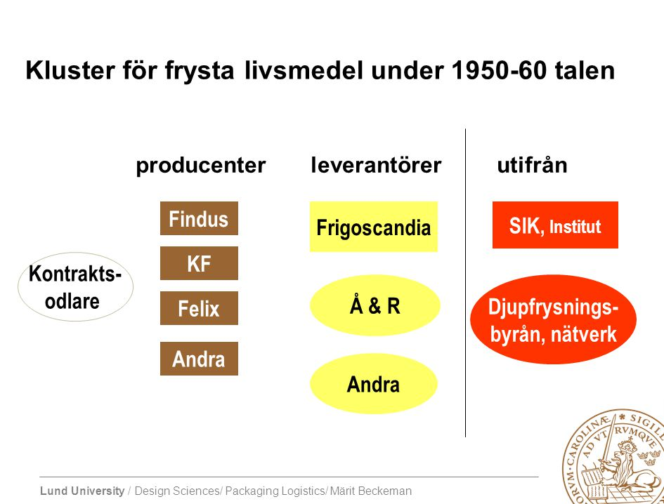 Kluster för frysta livsmedel under 1950-60 talen