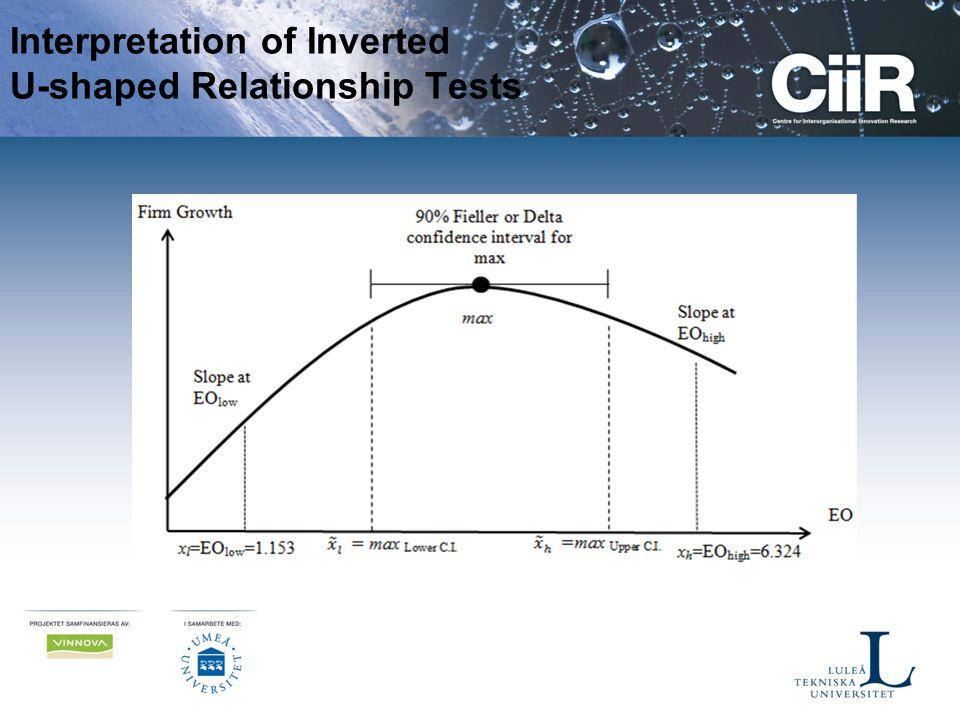 Interpretation of Inverted U-shaped Relationship Tests