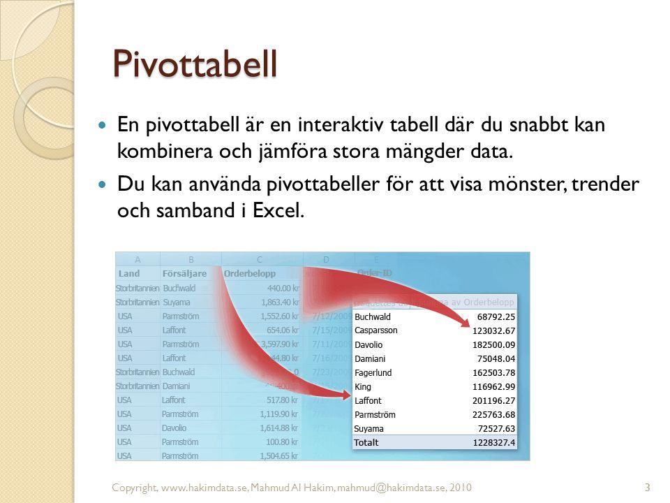 Pivottabell En pivottabell är en interaktiv tabell där du snabbt kan kombinera och jämföra stora mängder data.