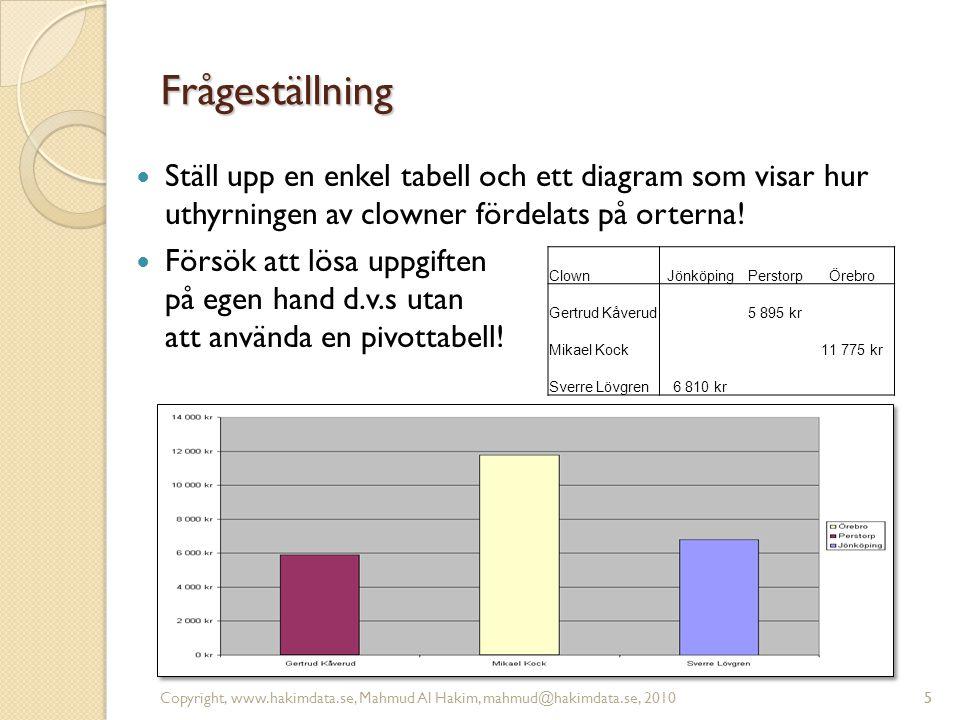 Frågeställning Ställ upp en enkel tabell och ett diagram som visar hur uthyrningen av clowner fördelats på orterna!
