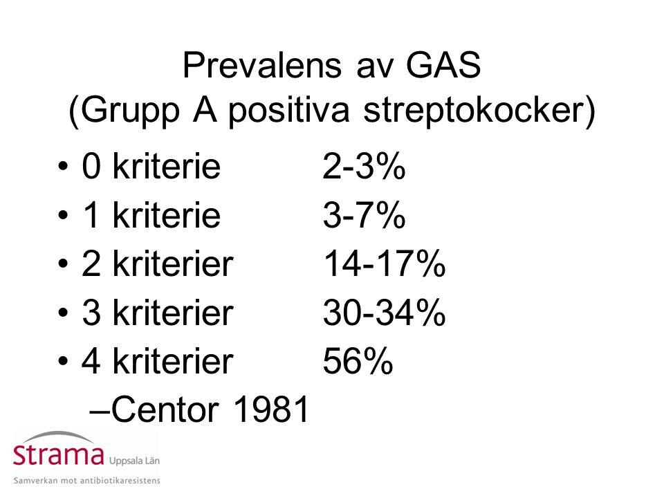 Prevalens av GAS (Grupp A positiva streptokocker)