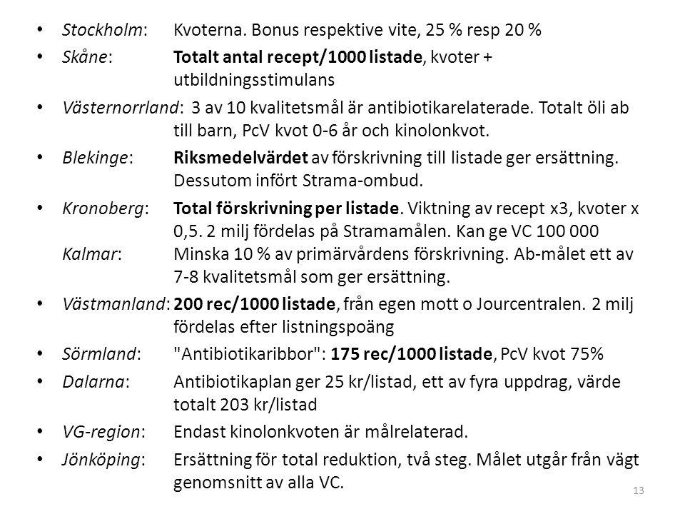 Stockholm: Kvoterna. Bonus respektive vite, 25 % resp 20 %