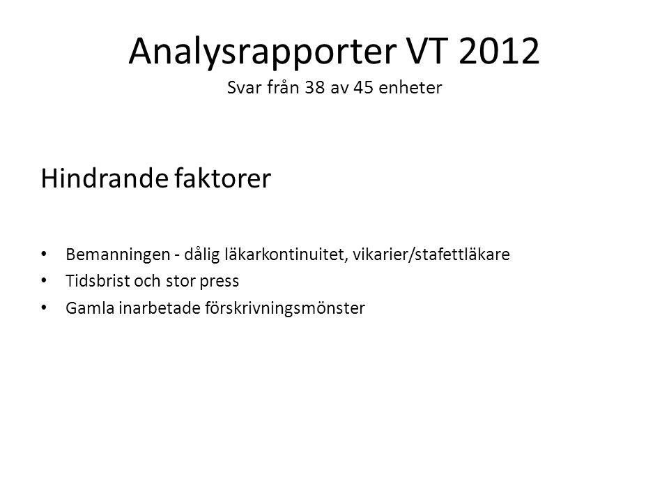 Analysrapporter VT 2012 Svar från 38 av 45 enheter