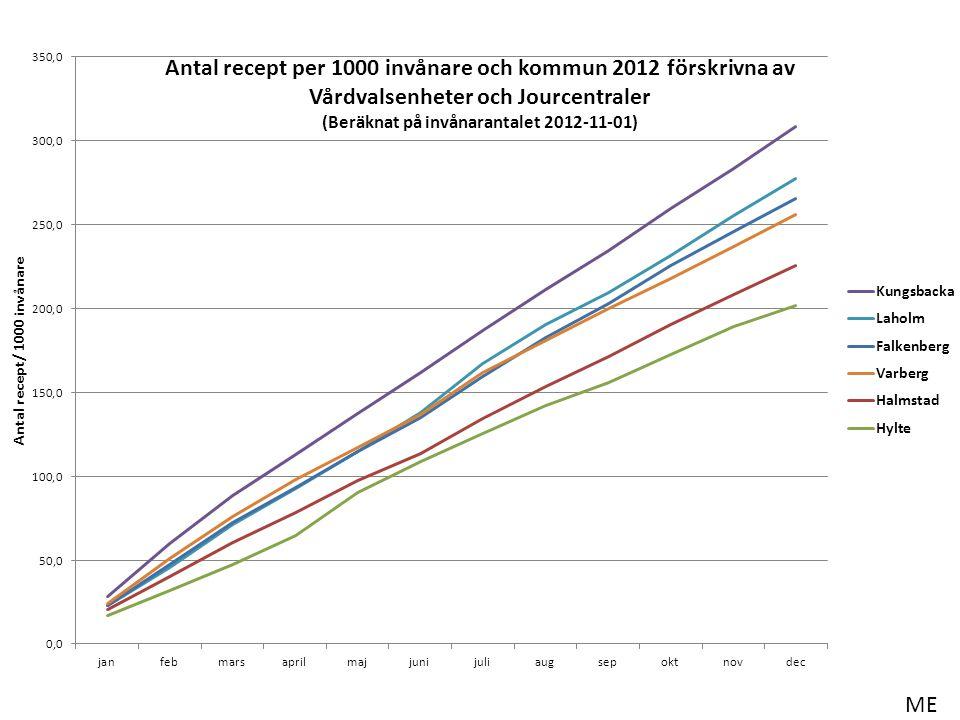 Alla recept från vårdcentraler o jourcentraler per 1000 inv, men inkluderar recept till personer i andra landsting!