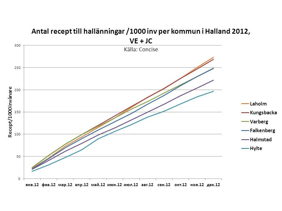 Recept till hallänningar/1000 kommuninvånare per kommun från vårdenheter och jourcentraler i Halland.