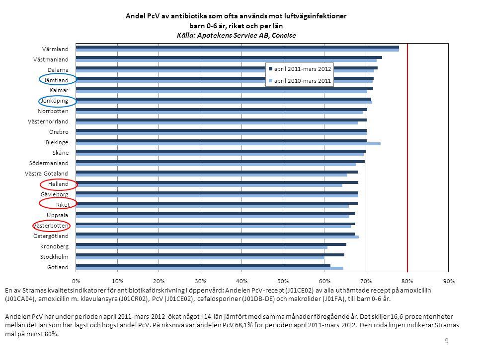 En av Stramas kvalitetsindikatorer för antibiotikaförskrivning i öppenvård: Andelen PcV-recept (J01CE02) av alla uthämtade recept på amoxicillin (J01CA04), amoxicillin m. klavulansyra (J01CR02), PcV (J01CE02), cefalosporiner (J01DB-DE) och makrolider (J01FA), till barn 0-6 år.