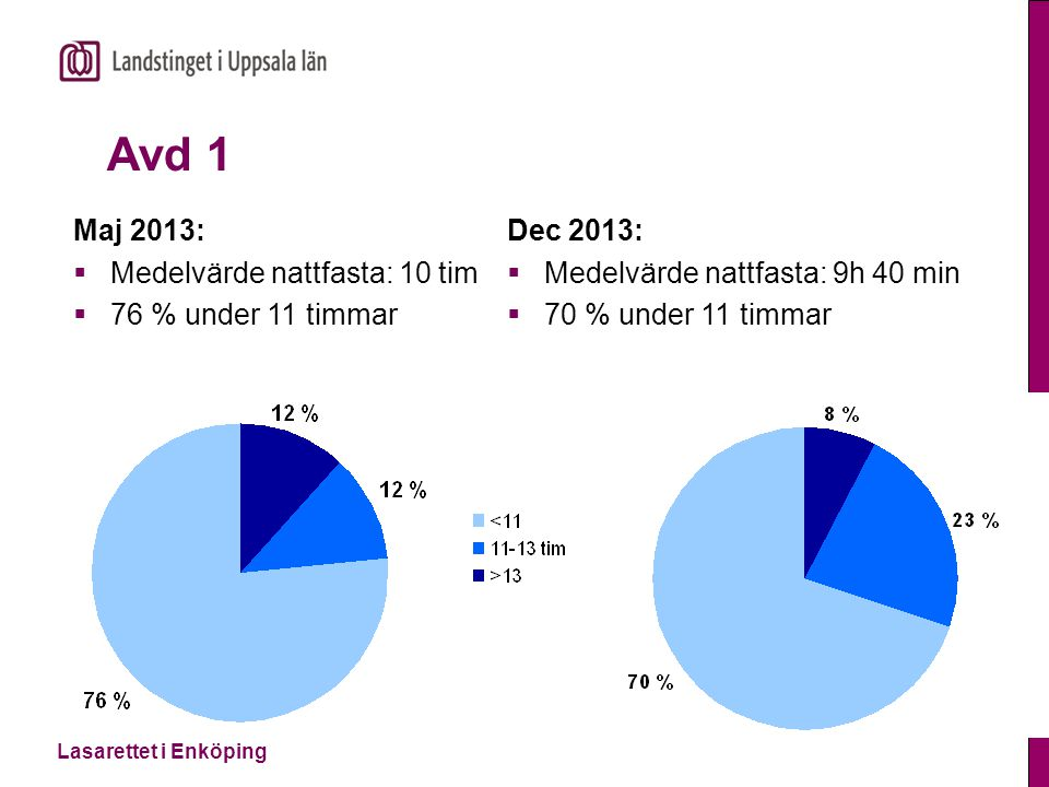 Avd 1 Maj 2013: Medelvärde nattfasta: 10 tim 76 % under 11 timmar