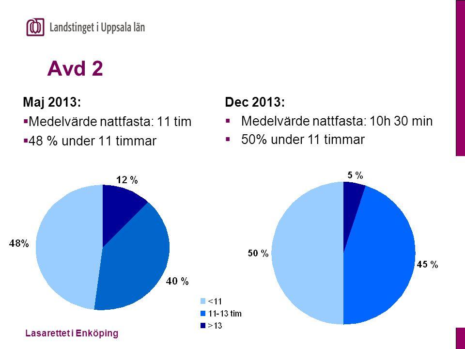 Avd 2 Maj 2013: Medelvärde nattfasta: 11 tim 48 % under 11 timmar