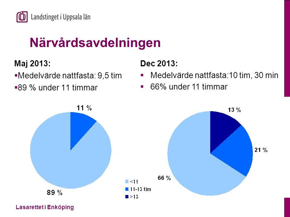 Närvårdsavdelningen Maj 2013: Medelvärde nattfasta: 9,5 tim