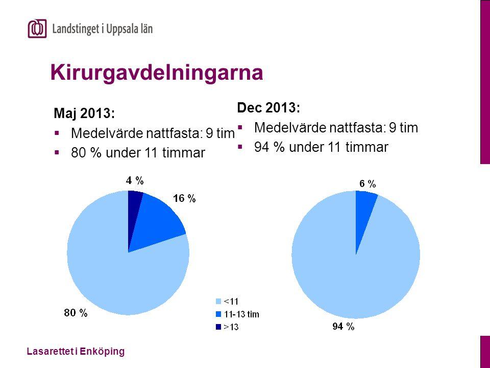 Kirurgavdelningarna Dec 2013: Maj 2013: Medelvärde nattfasta: 9 tim