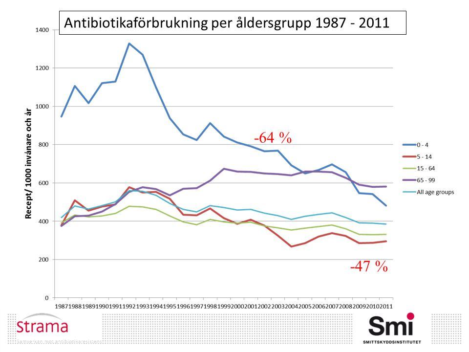 Antibiotikaförbrukning per åldersgrupp 1987 - 2011