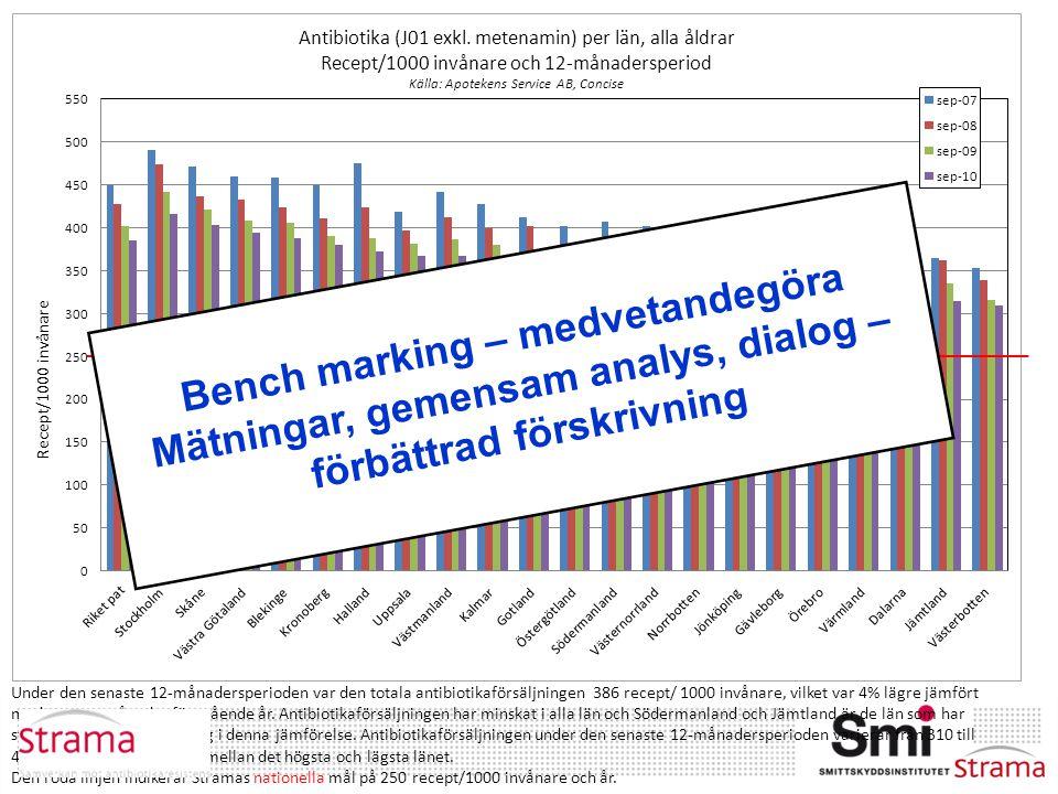Bench marking – medvetandegöra