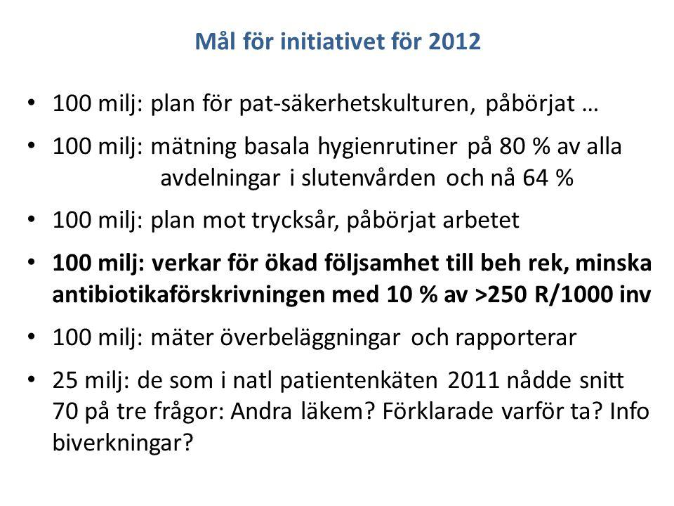 Mål för initiativet för 2012