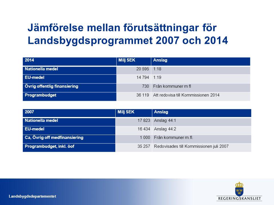 Jämförelse mellan förutsättningar för Landsbygdsprogrammet 2007 och 2014