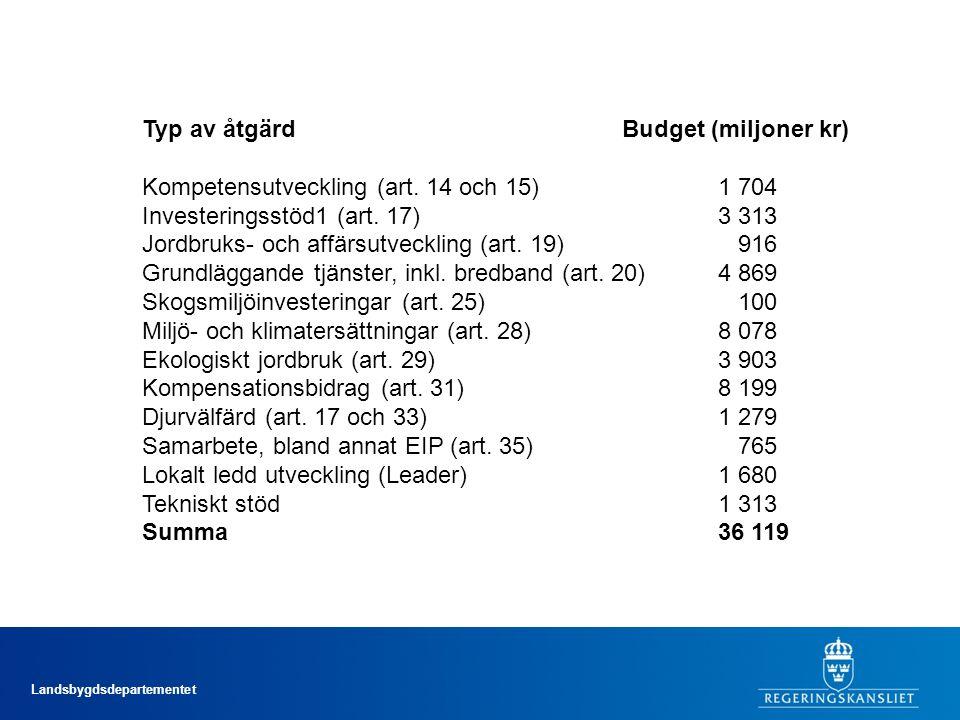 Typ av åtgärd Budget (miljoner kr)