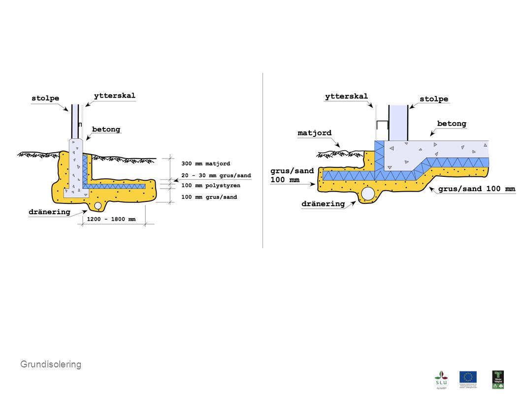 Exemple på två olika typer av isolering vid platta på mark (höger) eller plintgrund (vänster). Plintgrund är vanligast i växthussammanhang.